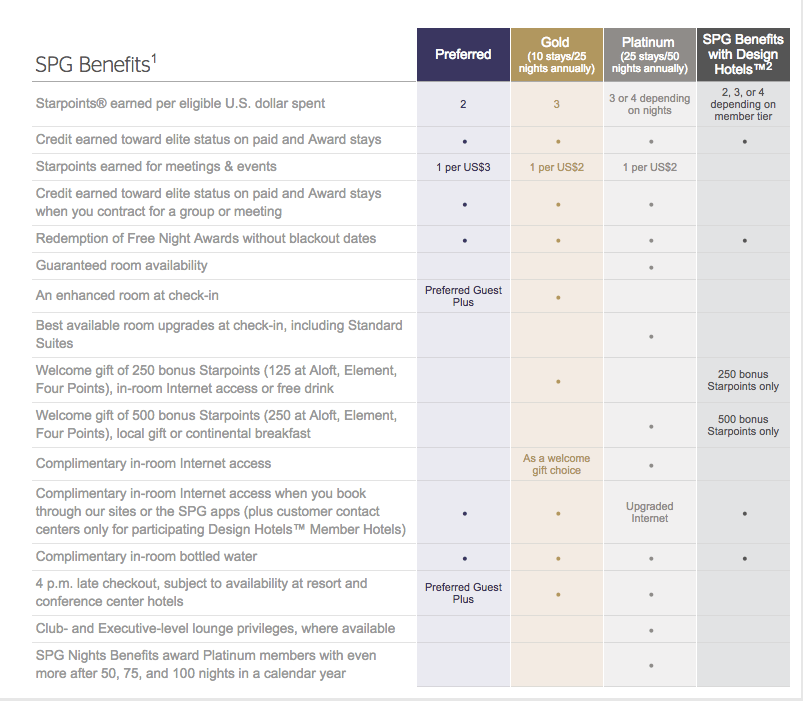 A guide to the starwood preferred guest spg program us credit