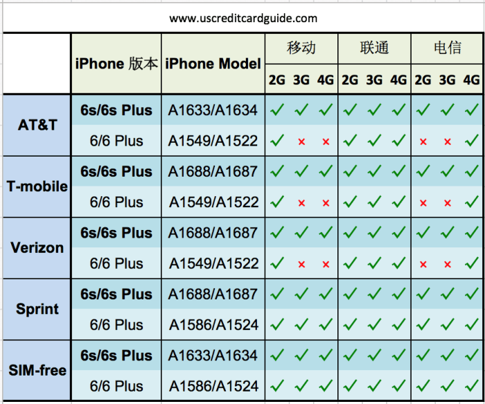 iphone-carriers-2015
