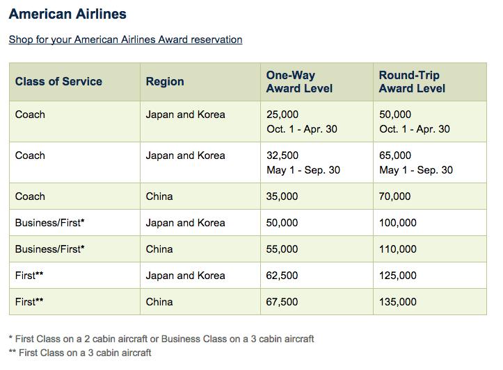 阿拉斯加航空里程介绍 (2) – 里程兑换【1/9更新兑换VX航班】