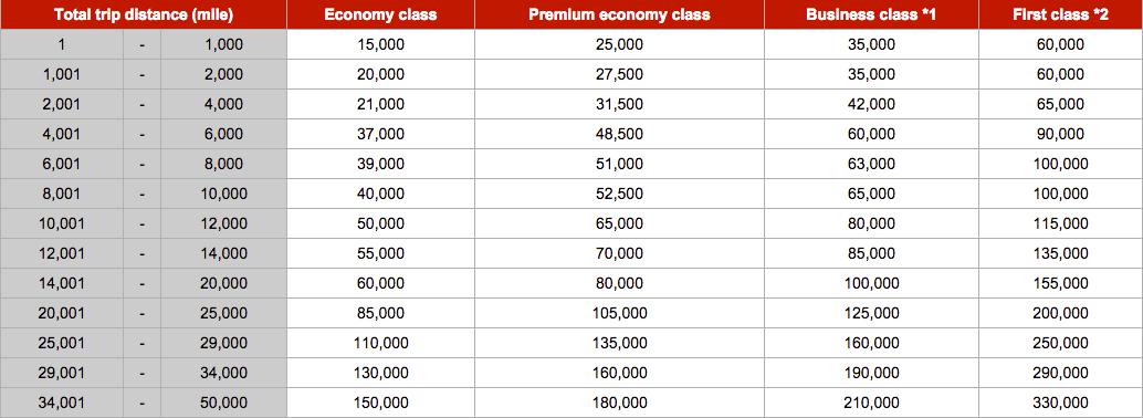 日本航空里程介绍 (2) – 短途王,单一伙伴里程兑换,US兑换促销