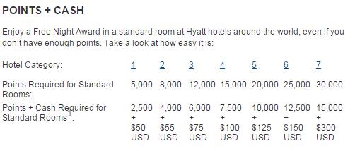 Chase Hyatt 信用卡——奢华与实用并重【3/16更新:targeted 40k offer】
