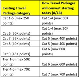 万豪大礼包(Marriott Travel Packages)全攻略【8/20更新:旧礼包变化表格公布】