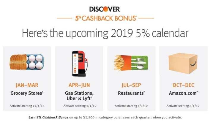 Discover IT信用卡【1/3更新:sams club 返好offer,target】