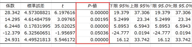 指数表示が数値表示に変更