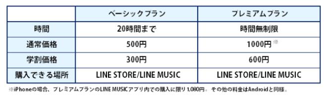 Line Musicの料金