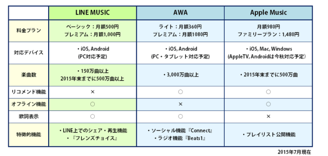 LINE AWA APPLE MUSICの比較