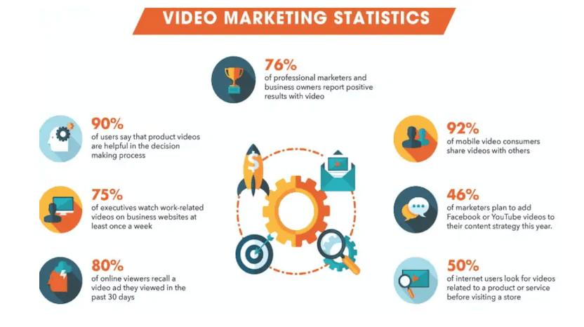Filmora video marketing infographic