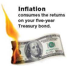 Inflation consumes the returns on your five-year treasury bond