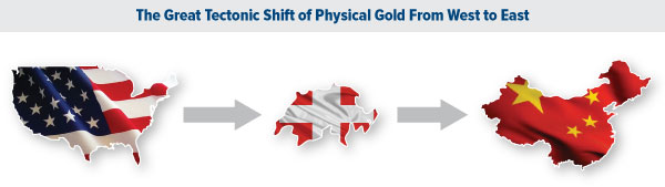 The Great Tectonic Shift of Physical Gold From West to East