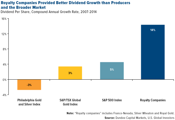 Royalty Companies Provided Better Dividend Growth than