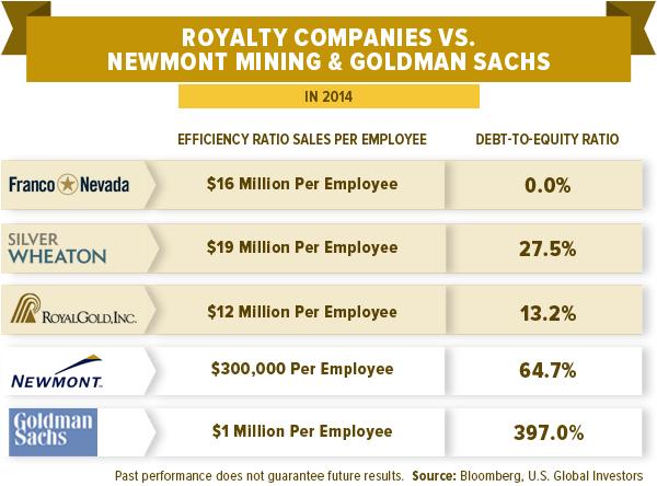 Royalty Companies vs. Newmont Mining & Goldman Sachs