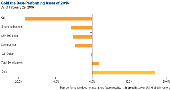 Gold the Best-Performing Asset of 2016