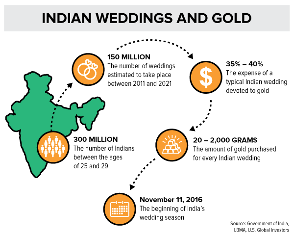 Indian Weddings and Gold Infographic