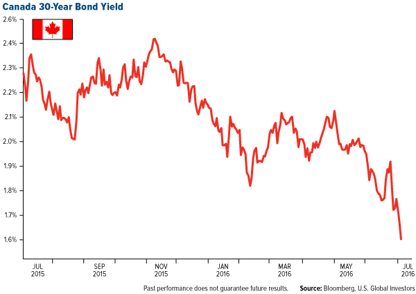 Canada 30-Year Bond Yield