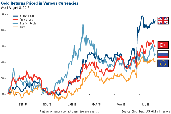 gold returns priced in various currencies