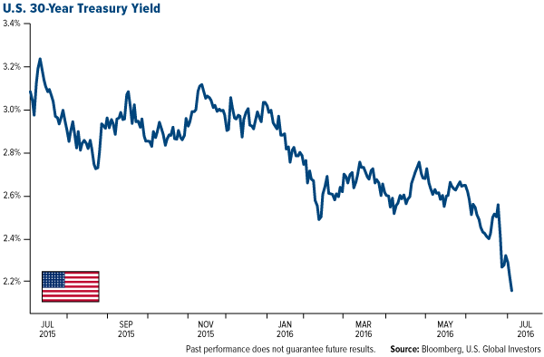 U.S. 30-Year Treasury Yield