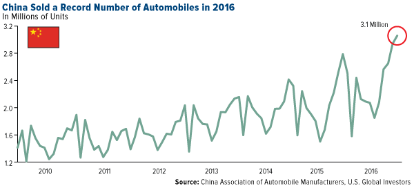 China sold a record number of automobiles in 2016