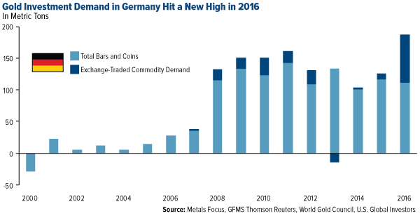 Gold investment demand in Germany Hit a New High in 2016
