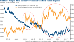 gold price jumped when German government bond yield turned negative