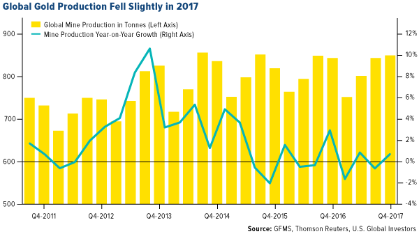 global gold production fell slightly in 2017 world gold council data