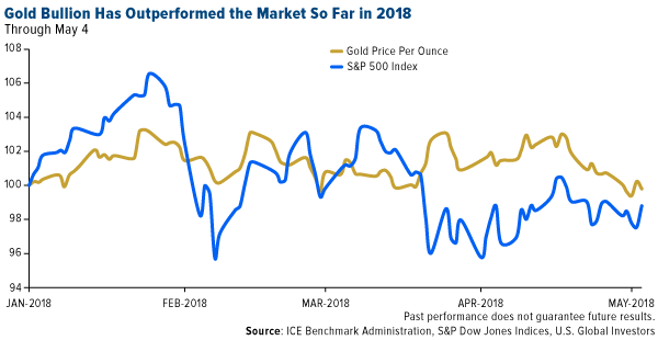 Gold bullion has outperformed the market so far in 2018