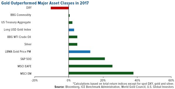 gold outperformed major asset classes in 2017
