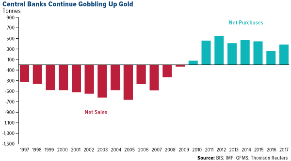 Central Banks Continue Gobbling Up Gold central bank purchases from 1997 to 2017
