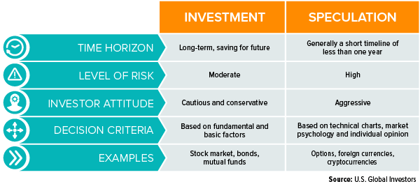 Investment speculation table
