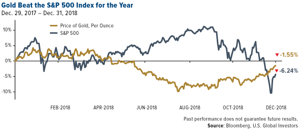 gold beat the S&P 500 Index for the year