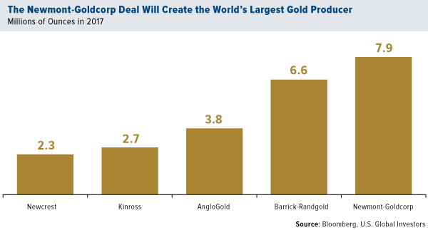 The Newmont Gold Corp deal will create the worlds largest gold producer