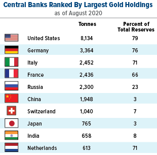 top 10 central banks ranked by largest gold holdings as of september 2019