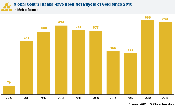 Central Banks Have Been Net Buyers of Gold Since 2010