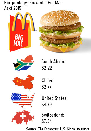 Burgerology: Price of a Big Mac as of 2015