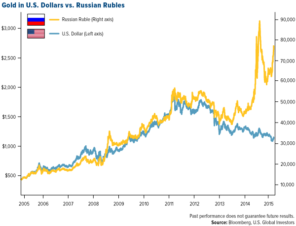 Gold-in-US-dollar-vs-Russian-Rubles