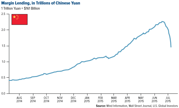 Margin-Lending-in-Trillions-of-Chinese-Yuan