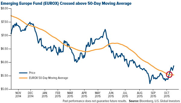 Emerging-Europe-Fund-EUROX-Crossed-above-50-Day-Moving-Average