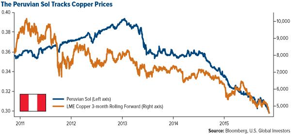 The Peruvian Sol Tracks Copper Prices