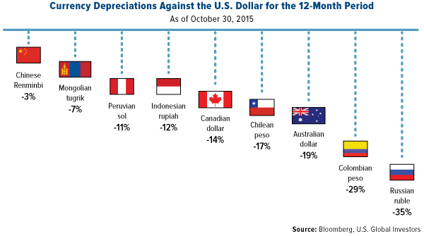 Currency Depreciations Against the U.S. Dollar for the 12-Month Period