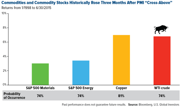 Commodities-And-Commodity-Stocks-Historically-Rose-Three-Months-After-PMI-Cross-Above-Cross-Below