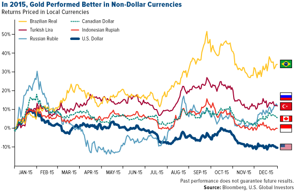 In 2015, Gold Performed Better in Non-Dollar Currencies