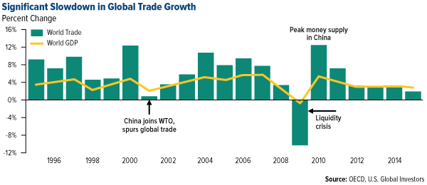 Significant Slowdown in Global Trade Growth