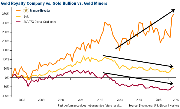 Gold Royalty Company vs. Gold Bullion vs. Gold Miners