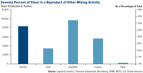 Seventy Percent of Silver Is a Byproduct of Other Mining Activity