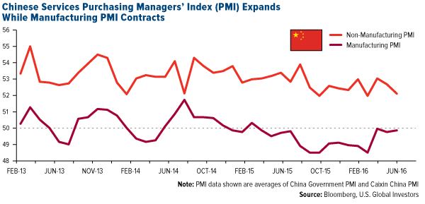 Chinese Services Purchasing Managers'Index (PMI) Expands While Manufacturing PMI Contracts