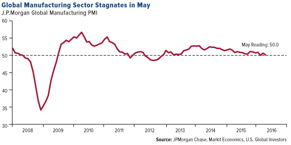 Global Manufacturing Sector Stagnates May