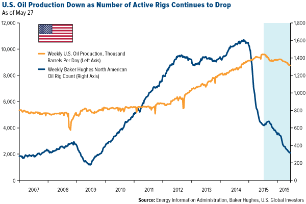 U.S. oil production down as number of active rigs continues to drop