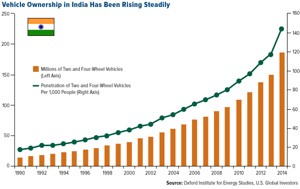 Vehicle ownership in india has been steadily rising