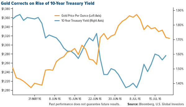 Gold Corrects on Rise of 10-Year Treasury Yield
