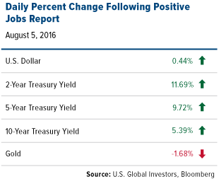 Daily Percent Change Following Positive Jobs Report