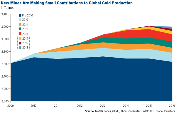 new mines are making small contributions to global gold production